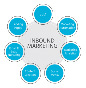 inbound-marketing-spain-iniciativas-virtuales